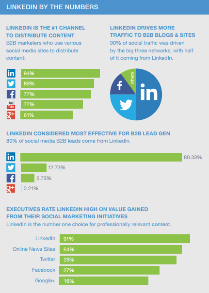 A graphic from LinkedIn's Sophisticated Marketer's Guide to Social Media 2017 ed