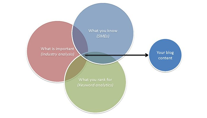 a venn diagram showing how to choose what to blog about
